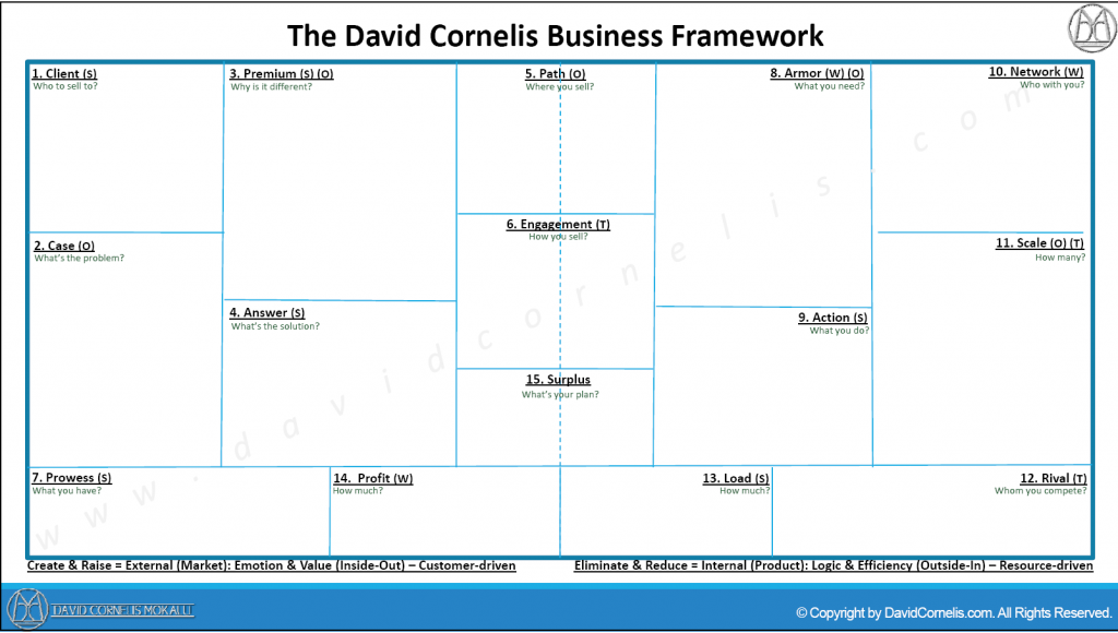 the-david-cornelis-business-framework